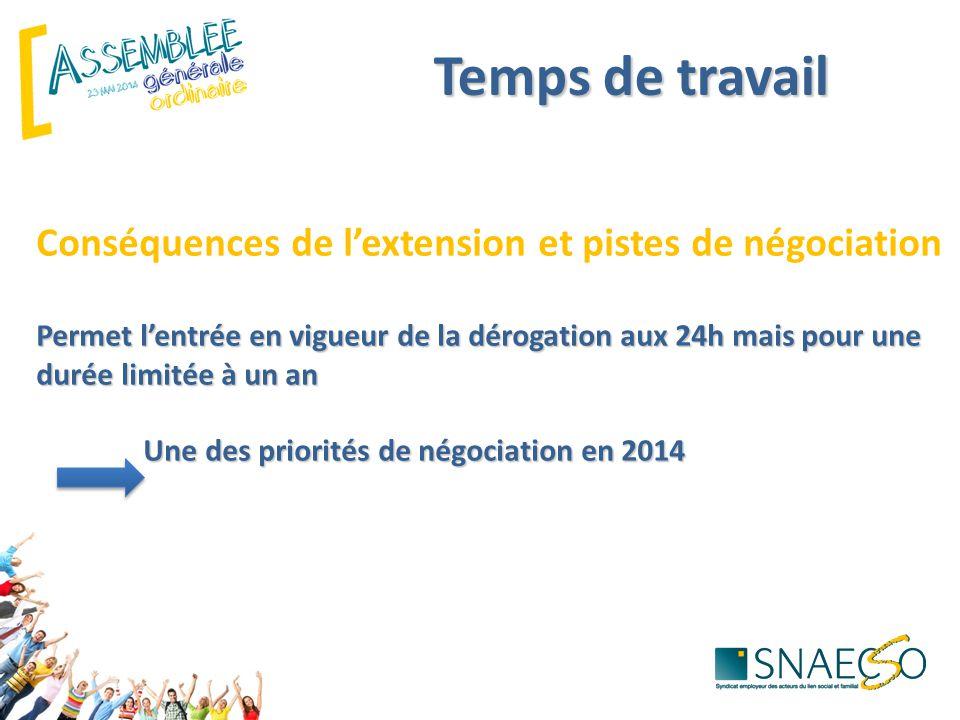 Temps de travail Permet l'entrée en vigueur de la dérogation aux 24h mais pour une durée limitée à un an Une des priorités de négociation en 2014 Cons