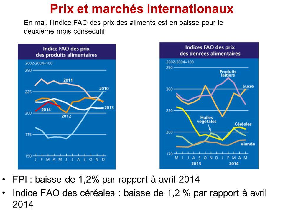 Prix et marchés internationaux FPI : baisse de 1,2% par rapport à avril 2014 Indice FAO des céréales : baisse de 1,2 % par rapport à avril 2014 En mai