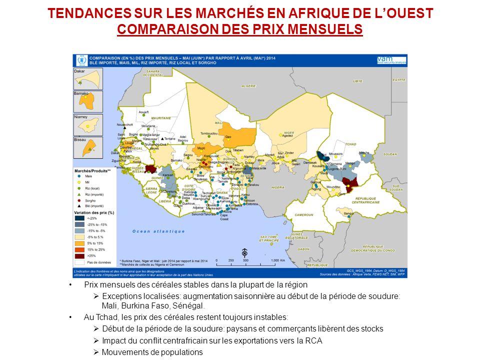 TENDANCES SUR LES MARCHÉS EN AFRIQUE DE L'OUEST COMPARAISON DES PRIX ANNUELS Prix annuels des céréales à la baisse par rapport à la même période en 2013:  Faible demande sur les marchés  Absence des producteurs sur les marchés au début des préparations des champs Exceptions localisées: Guinée Bissau (riz local), Mali (mil), Burkina Faso (sorgho), Tchad (mil /sorgho)