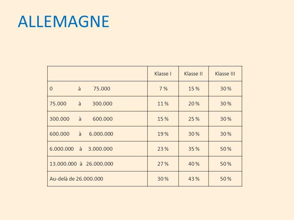 ALLEMAGNE Klasse IKlasse IIKlasse III 0 à 75.000 7 % 15 % 30 % 75.000 à 300.00011 % 20 % 30 % 300.000 à 600.00015 % 25 % 30 % 600.000 à 6.000.00019 %