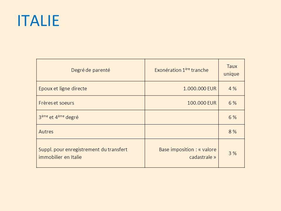 ITALIE Degré de parentéExonération 1 ère tranche Taux unique Epoux et ligne directe1.000.000 EUR 4 % Frères et soeurs 100.000 EUR 6 % 3 ème et 4 ème d