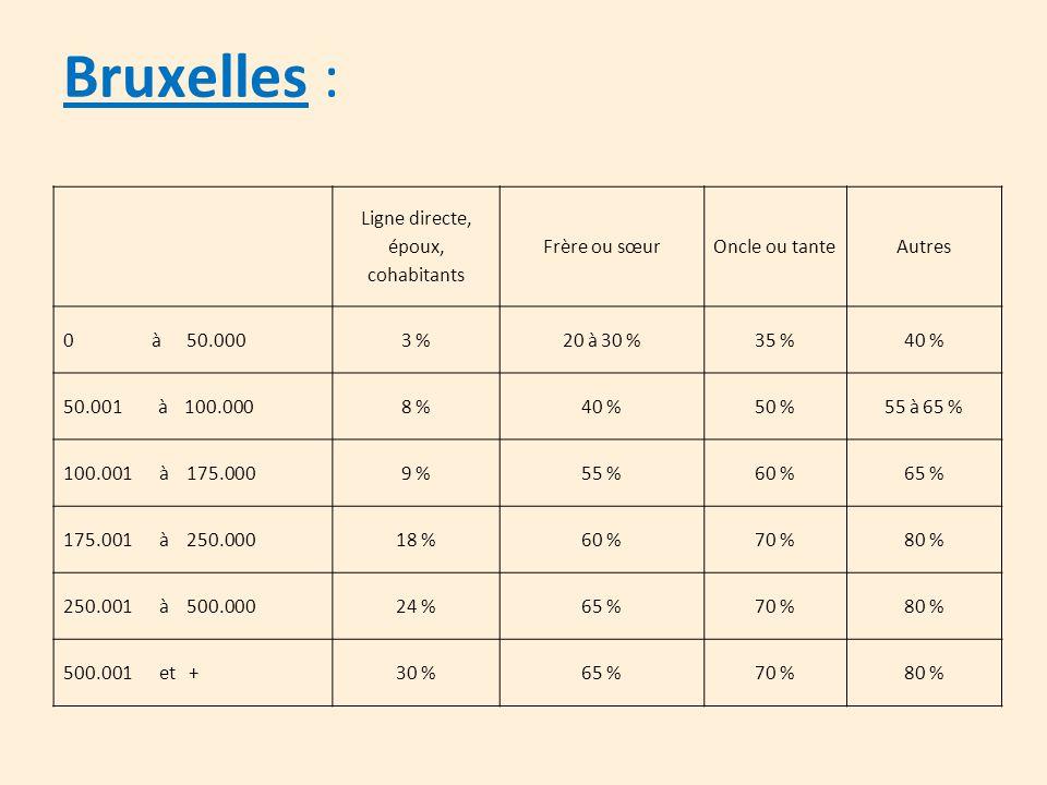 Bruxelles : Ligne directe, époux, cohabitants Frère ou sœurOncle ou tanteAutres 0 à 50.0003 %20 à 30 %35 %40 % 50.001 à 100.0008 %40 %50 %55 à 65 % 10