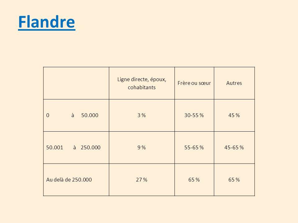 Flandre Ligne directe, époux, cohabitants Frère ou sœurAutres 0 à 50.0003 %30-55 %45 % 50.001 à 250.0009 %55-65 %45-65 % Au delà de 250.00027 %65 %
