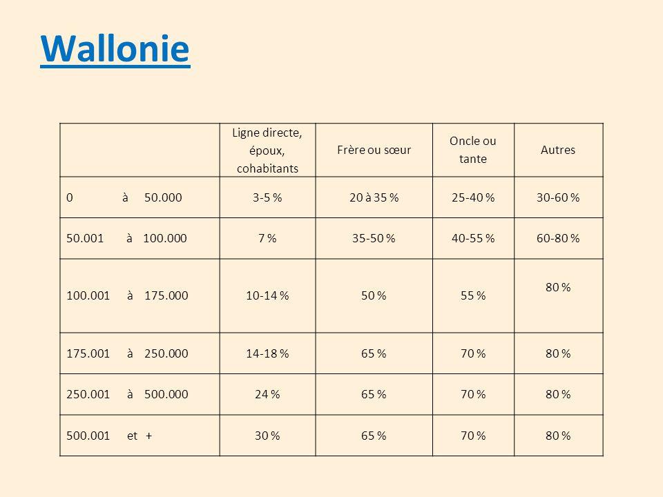 Wallonie Ligne directe, époux, cohabitants Frère ou sœur Oncle ou tante Autres 0 à 50.0003-5 %20 à 35 %25-40 %30-60 % 50.001 à 100.0007 %35-50 %40-55