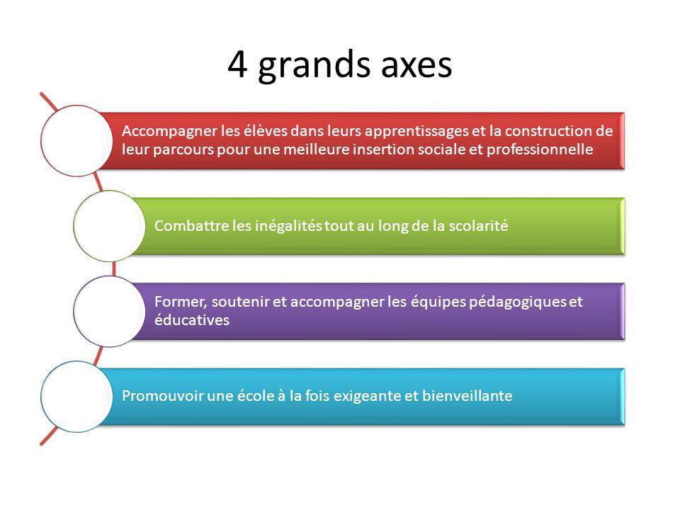 4 grands axes Accompagner les élèves dans leurs apprentissages et la construction de leur parcours pour une meilleure insertion sociale et professionn