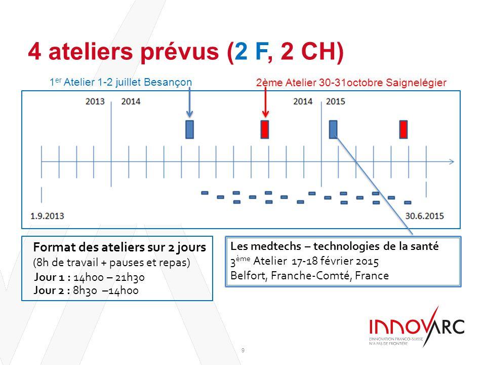 4 ateliers prévus (2 F, 2 CH) Inter-titre : Exemple de texte 9 Format des ateliers sur 2 jours (8h de travail + pauses et repas) Jour 1 : 14h00 – 21h3