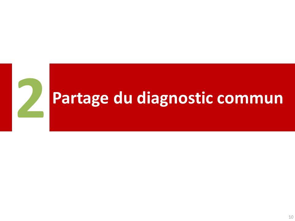 Partage du diagnostic commun 2 10