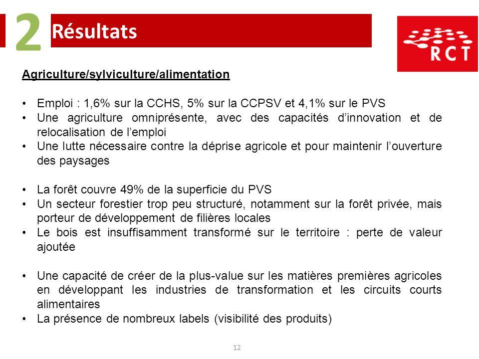 Résultats 2 12 Agriculture/sylviculture/alimentation Emploi : 1,6% sur la CCHS, 5% sur la CCPSV et 4,1% sur le PVS Une agriculture omniprésente, avec