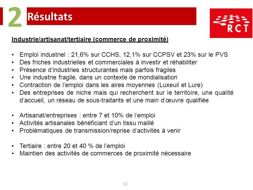Résultats 2 13 Industrie/artisanat/tertiaire (commerce de proximité) Emploi industriel : 21,6% sur CCHS, 12,1% sur CCPSV et 23% sur le PVS Des friches