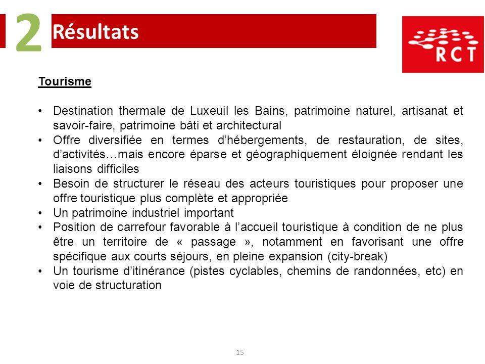 Résultats 2 15 Tourisme Destination thermale de Luxeuil les Bains, patrimoine naturel, artisanat et savoir-faire, patrimoine bâti et architectural Off
