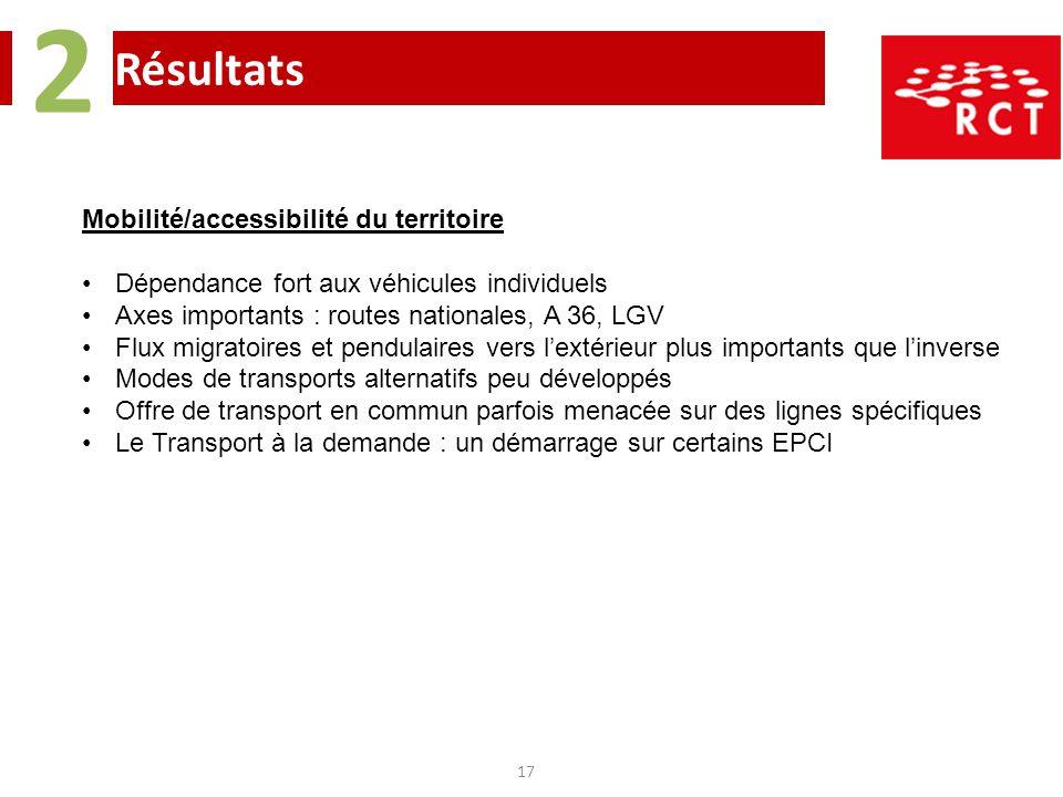 Résultats 2 17 Mobilité/accessibilité du territoire Dépendance fort aux véhicules individuels Axes importants : routes nationales, A 36, LGV Flux migr