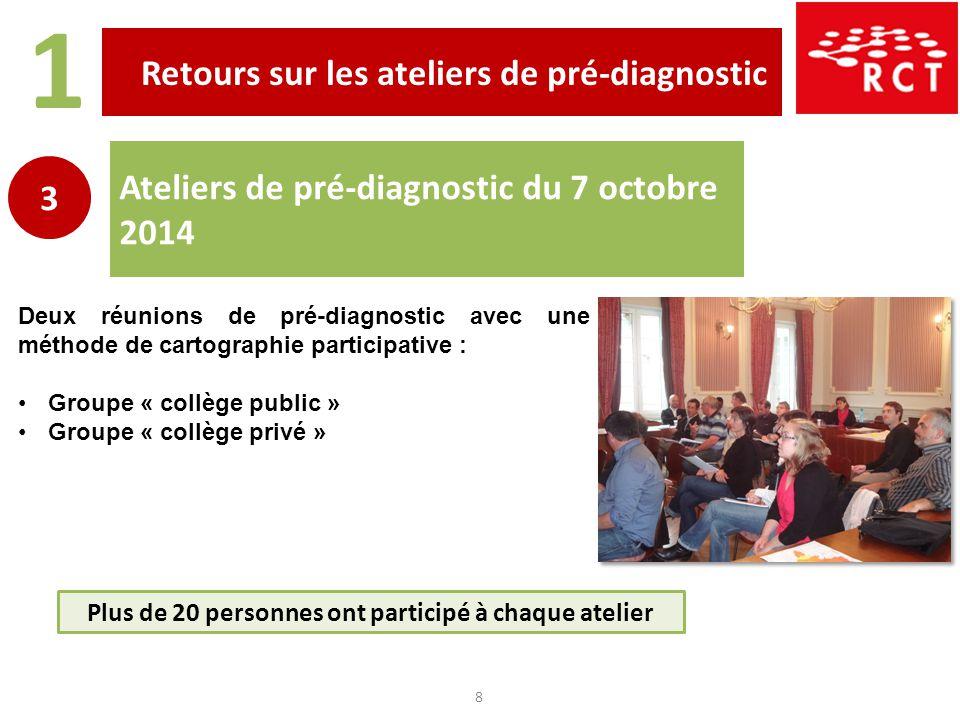 Retours sur les ateliers de pré-diagnostic 1 8 Ateliers de pré-diagnostic du 7 octobre 2014 3 Deux réunions de pré-diagnostic avec une méthode de cart
