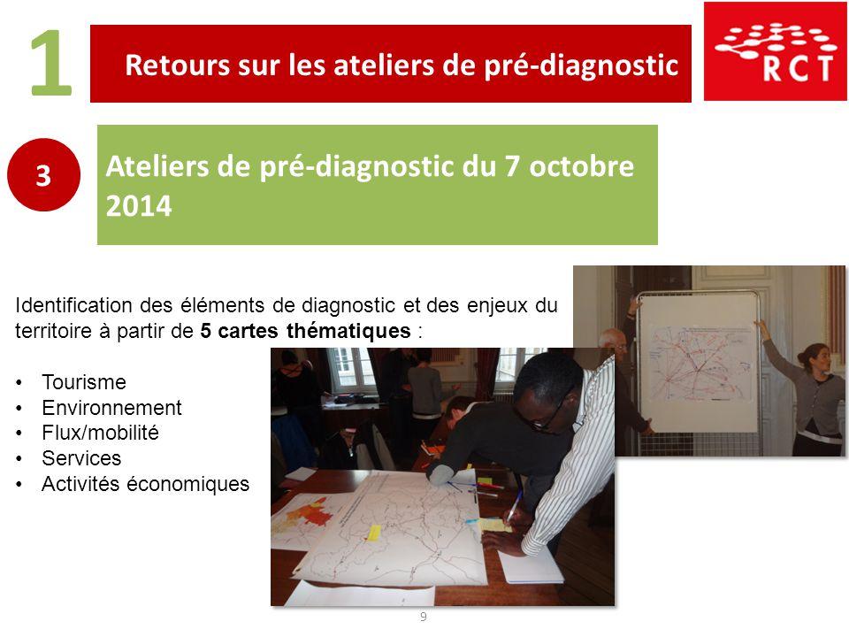 Retours sur les ateliers de pré-diagnostic 1 9 Ateliers de pré-diagnostic du 7 octobre 2014 3 Identification des éléments de diagnostic et des enjeux