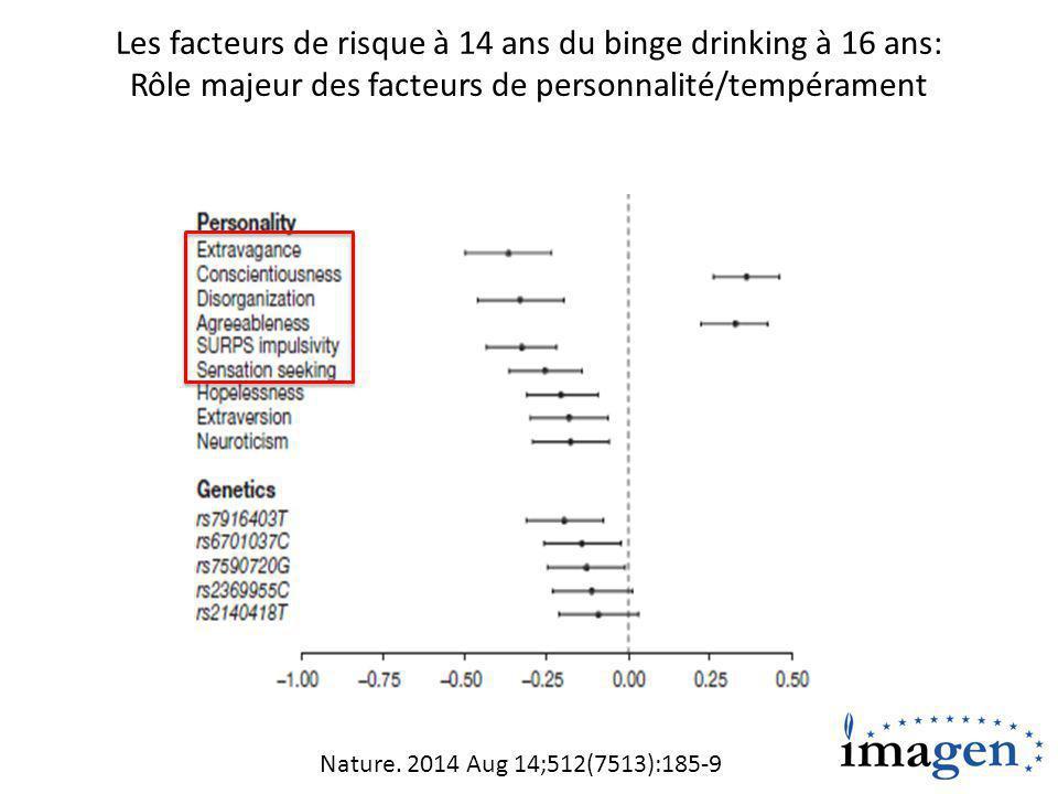 Les facteurs de risque à 14 ans du binge drinking à 16 ans: Rôle majeur des facteurs de personnalité/tempérament Nature.