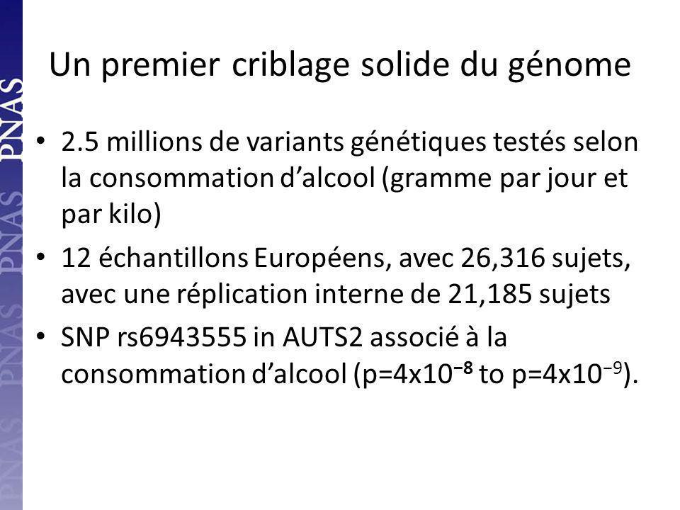 Un premier criblage solide du génome 2.5 millions de variants génétiques testés selon la consommation d'alcool (gramme par jour et par kilo) 12 échantillons Européens, avec 26,316 sujets, avec une réplication interne de 21,185 sujets SNP rs6943555 in AUTS2 associé à la consommation d'alcool (p=4x10 −8 to p=4x10 −9 ).
