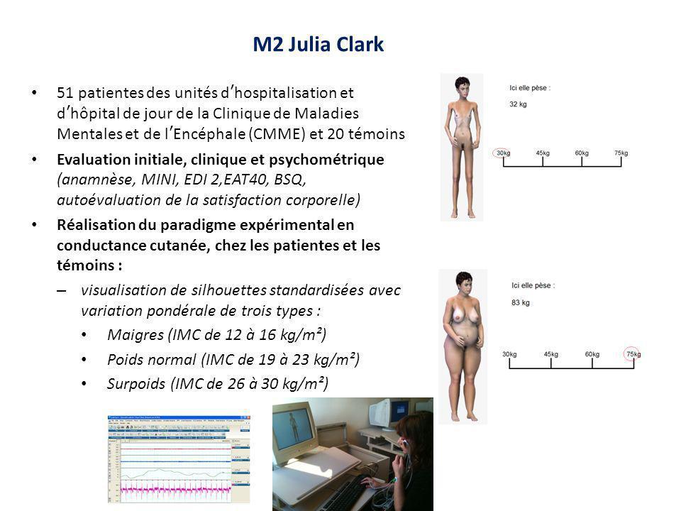 M2 Julia Clark 51 patientes des unités d'hospitalisation et d'hôpital de jour de la Clinique de Maladies Mentales et de l'Encéphale (CMME) et 20 témoins Evaluation initiale, clinique et psychométrique (anamnèse, MINI, EDI 2,EAT40, BSQ, autoévaluation de la satisfaction corporelle) Réalisation du paradigme expérimental en conductance cutanée, chez les patientes et les témoins : – visualisation de silhouettes standardisées avec variation pondérale de trois types : Maigres (IMC de 12 à 16 kg/m²) Poids normal (IMC de 19 à 23 kg/m²) Surpoids (IMC de 26 à 30 kg/m²)