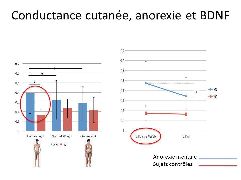 Conductance cutanée, anorexie et BDNF Anorexie mentale Sujets contrôles