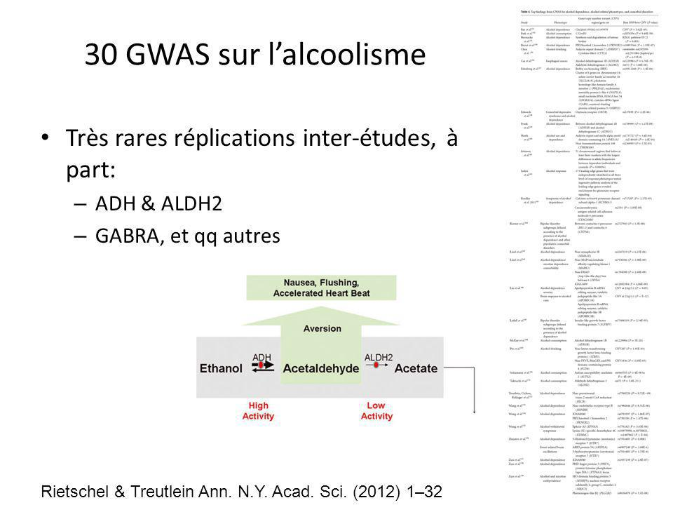 30 GWAS sur l'alcoolisme Très rares réplications inter-études, à part: – ADH & ALDH2 – GABRA, et qq autres Rietschel & Treutlein Ann.