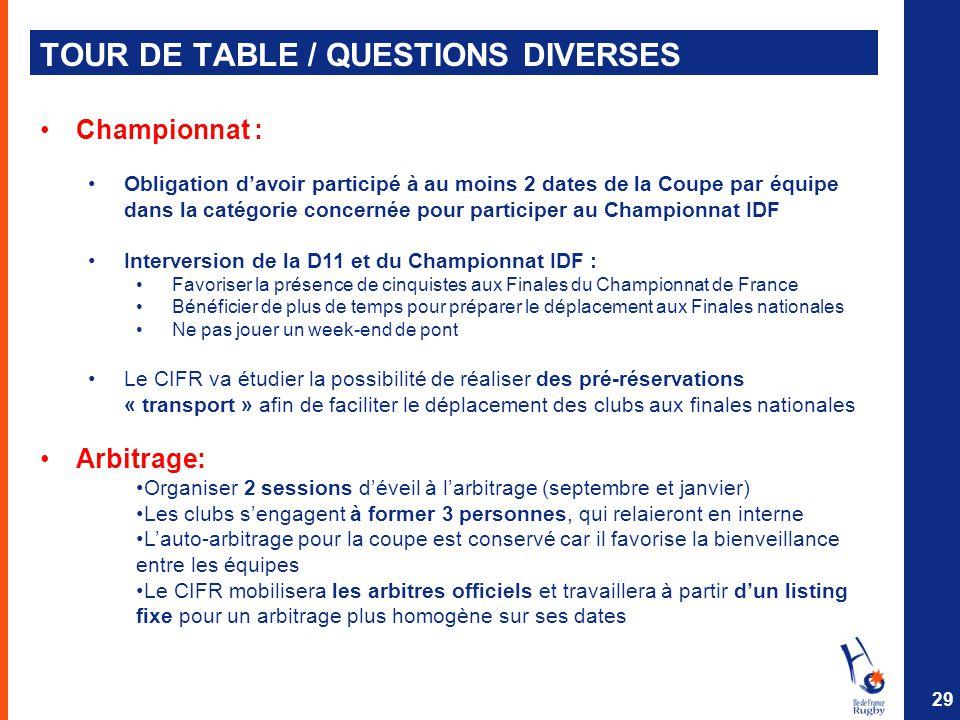 TOUR DE TABLE / QUESTIONS DIVERSES 29 Championnat : Obligation d'avoir participé à au moins 2 dates de la Coupe par équipe dans la catégorie concernée