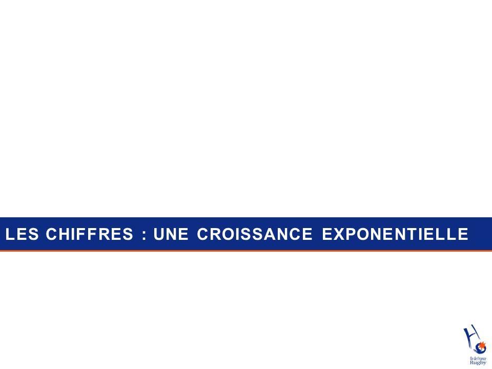 LES CHIFFRES : UNE CROISSANCE EXPONENTIELLE