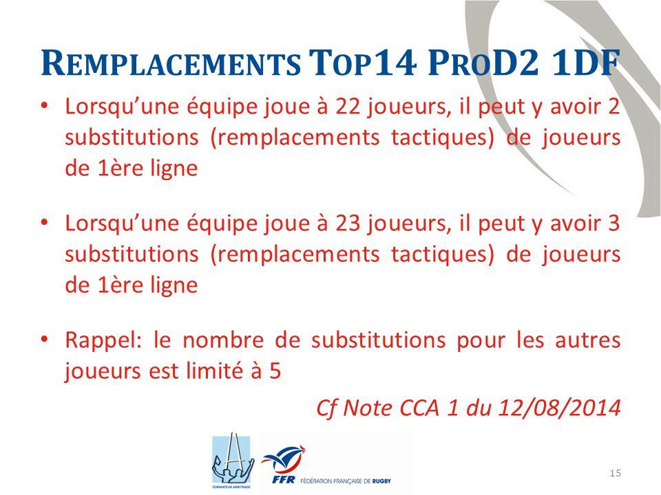 15 R EMPLACEMENTS T OP 14 P RO D2 1DF Lorsqu'une équipe joue à 22 joueurs, il peut y avoir 2 substitutions (remplacements tactiques) de joueurs de 1ère ligne Lorsqu'une équipe joue à 23 joueurs, il peut y avoir 3 substitutions (remplacements tactiques) de joueurs de 1ère ligne Rappel: le nombre de substitutions pour les autres joueurs est limité à 5 Cf Note CCA 1 du 12/08/2014