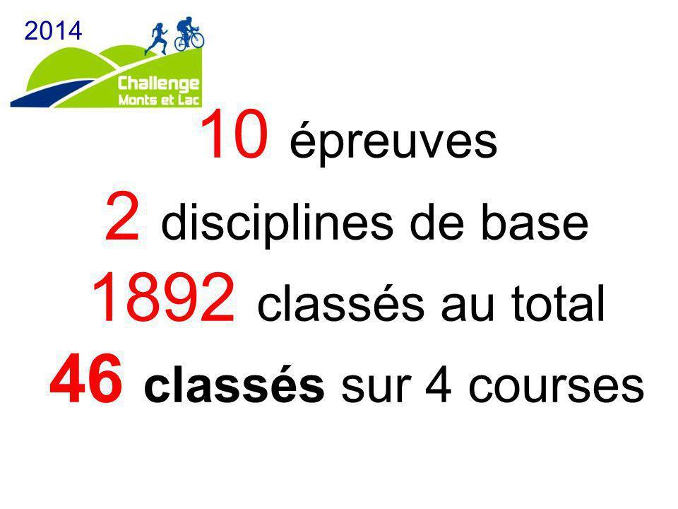 10 épreuves 2 disciplines de base 1892 classés au total 46 classés sur 4 courses 2014