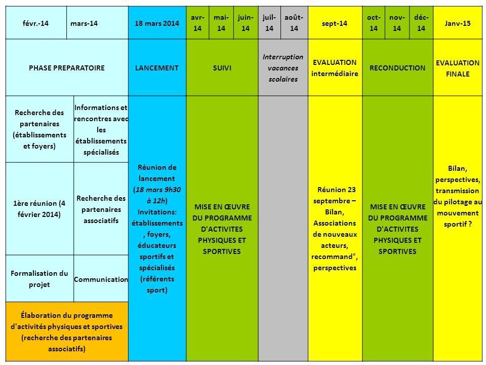févr.-14mars-1418 mars 2014 avr- 14 mai- 14 juin- 14 juil- 14 août- 14 sept-14 oct- 14 nov- 14 déc- 14 Janv-15 PHASE PREPARATOIRELANCEMENTSUIVI Interruption vacances scolaires EVALUATION intermédiaire RECONDUCTION EVALUATION FINALE Recherche des partenaires (établissements et foyers) Informations et rencontres avec les établissements spécialisés Réunion de lancement (18 mars 9h30 à 12h) Invitations: établissements, foyers, éducateurs sportifs et spécialisés (référents sport) MISE EN ŒUVRE DU PROGRAMME D ACTIVITES PHYSIQUES ET SPORTIVES Réunion 23 septembre – Bilan, Associations de nouveaux acteurs, recommand°, perspectives MISE EN ŒUVRE DU PROGRAMME D ACTIVITES PHYSIQUES ET SPORTIVES 1ère réunion (4 février 2014) Recherche des partenaires associatifs Bilan, perspectives, transmission du pilotage au mouvement sportif .