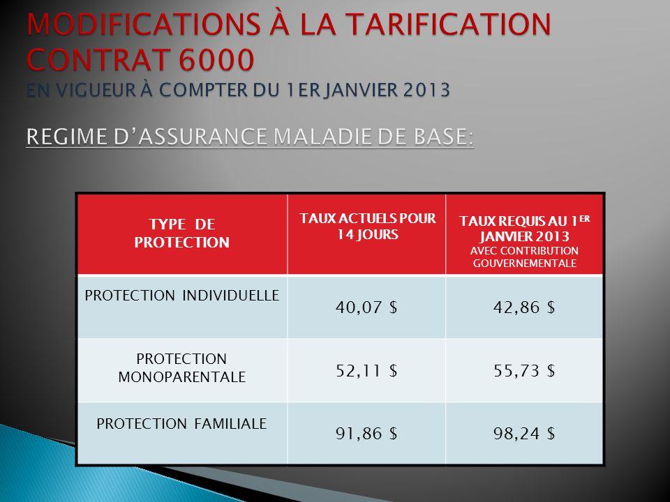TYPE DE PROTECTION TAUX ACTUELS POUR 14 JOURS TAUX REQUIS AU 1 ER JANVIER 2013 PROTECTION INDIVIDUELLE 3,69 $4,28 $ PROTECTION MONOPARENTALE 4,61 $5,34 $ PROTECTION FAMILIALE 7,01 $8,12 $