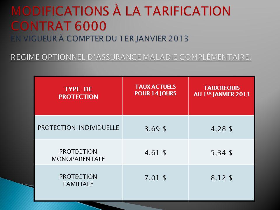 TYPE DE PROTECTION TAUX ACTUELS POUR 14 JOURS TAUX REQUIS AU 1 ER JANVIER 2013 PROTECTION INDIVIDUELLE 13,14 $14.90 $ PROTECTION MONOPARENTALE 22,66 $25,70 $ PROTECTION FAMILIALE 30,19 $34,24 $