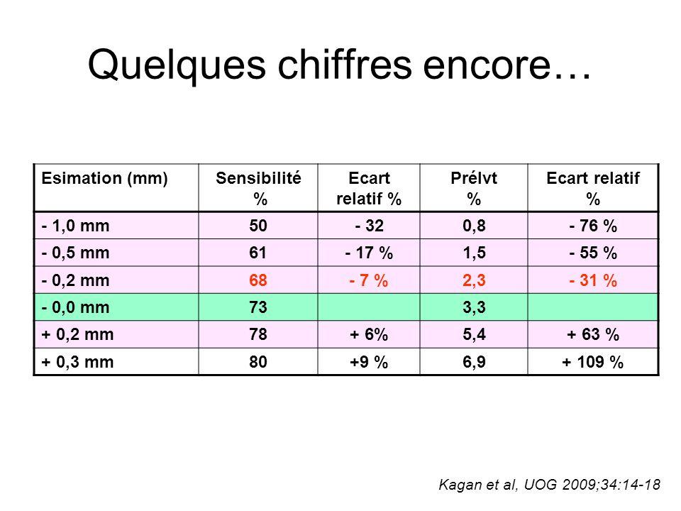 Conclusion En gardant un pourcentage de prélèvements constant (3.0 %) ex=France ?, la diminution d'une médiane s'accompagne certainement d'une faible perte de sensibilité/spécificité A l'échelle individuelle, une sous estimation de 0.2 mm  sensibilité de 7 %,  prélèvements 31 % 0.5 mm  sensibilité de 17 %,  prélèvements 55 % 1.0 mm  sensibilité de 32 %,  prélèvements 76 %  Continons à être vigilants !!