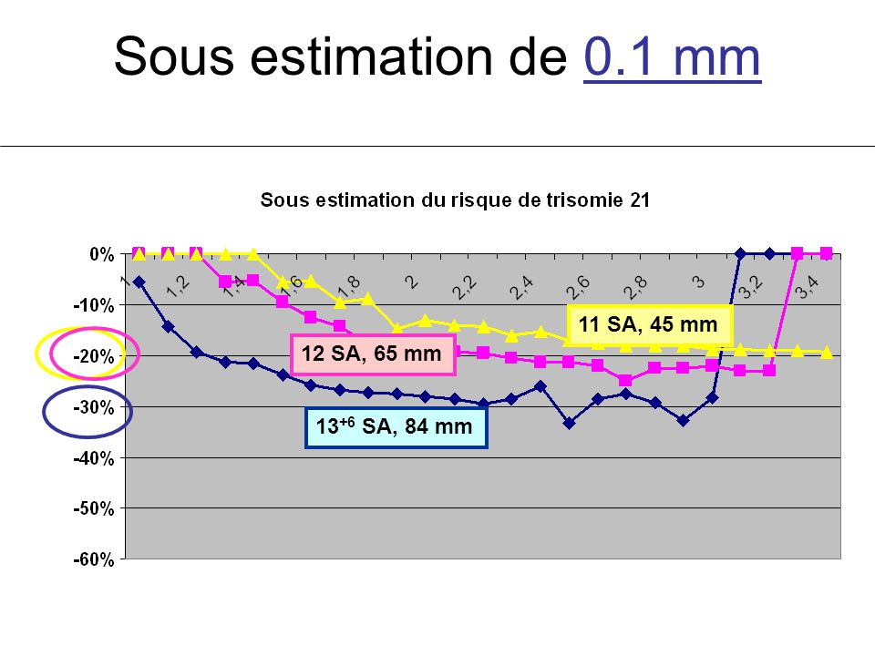 Sous estimation de 0.1 mm 12 SA, 65 mm 11 SA, 45 mm 13 +6 SA, 84 mm