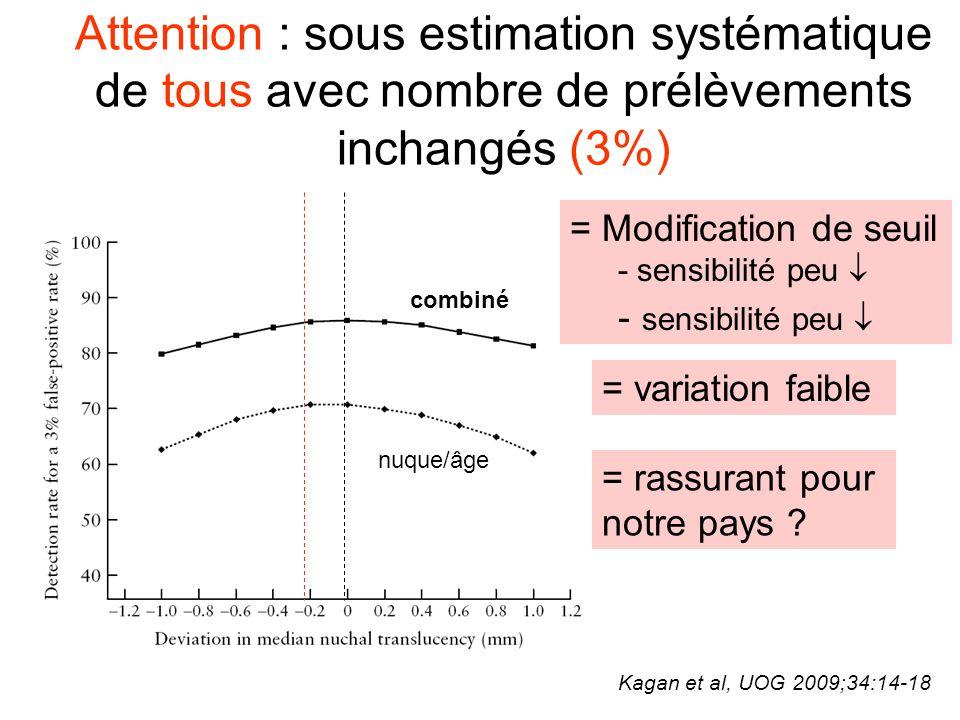Sous estimation systématique d'un individu (d'une mesure isolée) à un seuil de risque inchangé (1/100) Kagan et al, UOG 2009;34:14-18 combiné nuque/âge 0.2 mm  sensibilité 5 % (73 à 68 %)  % prélèv ts 31 % (3.3 à 2.3 %)