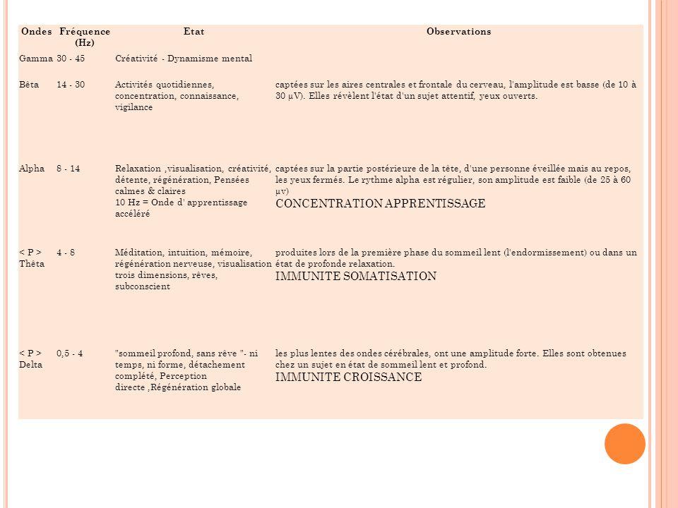 OndesFréquence (Hz) EtatObservations Gamma30 - 45Créativité - Dynamisme mental Bêta14 - 30Activités quotidiennes, concentration, connaissance, vigilan