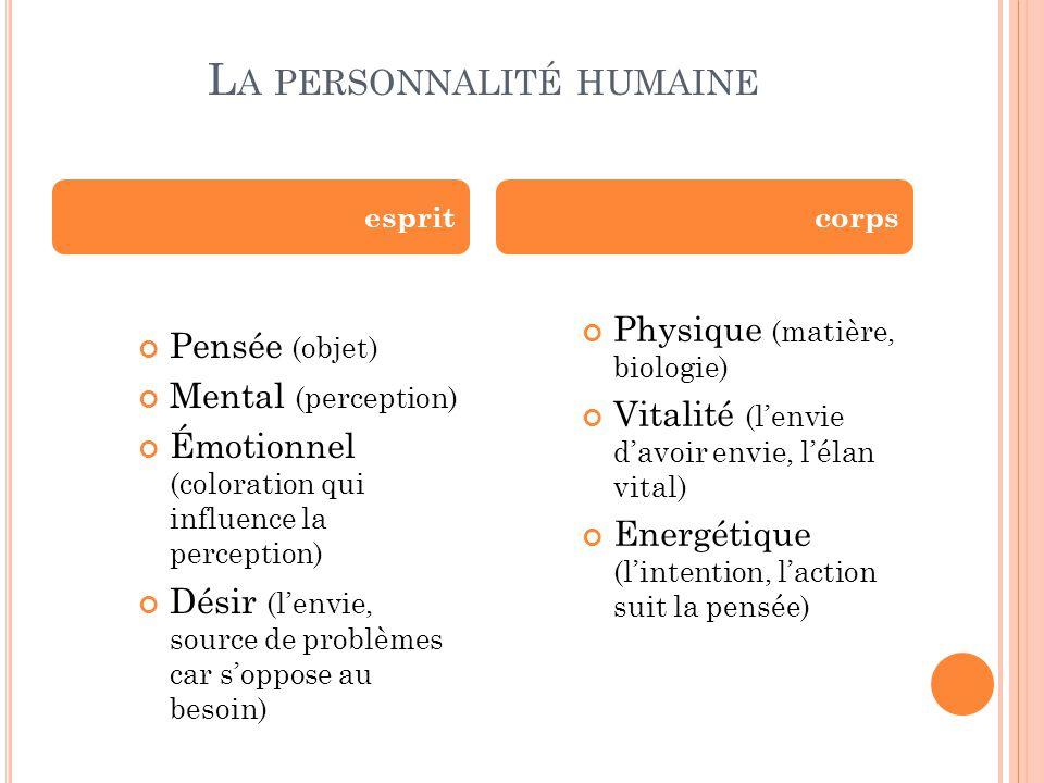 L A PERSONNALITÉ HUMAINE Pensée (objet) Mental (perception) Émotionnel (coloration qui influence la perception) Désir (l'envie, source de problèmes ca