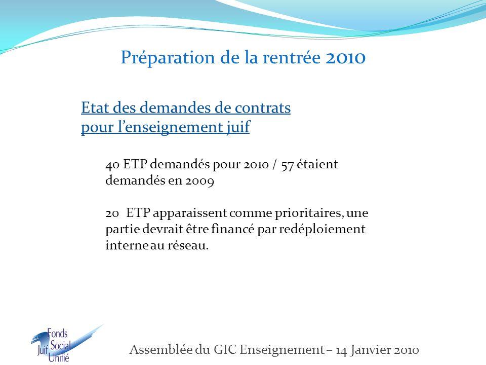 Préparation de la rentrée 2010 Etat des demandes de contrats pour l'enseignement juif 40 ETP demandés pour 2010 / 57 étaient demandés en 2009 20 ETP apparaissent comme prioritaires, une partie devrait être financé par redéploiement interne au réseau.