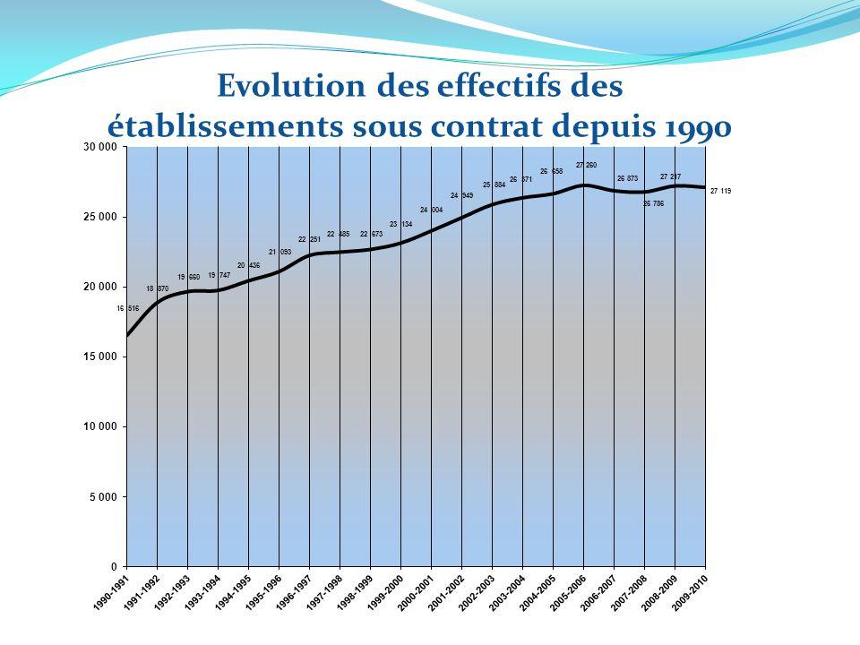 Evolution des effectifs des établissements sous contrat depuis 1990