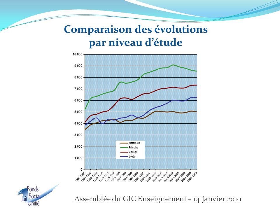Comparaison des évolutions par niveau d'étude Assemblée du GIC Enseignement – 14 Janvier 2010