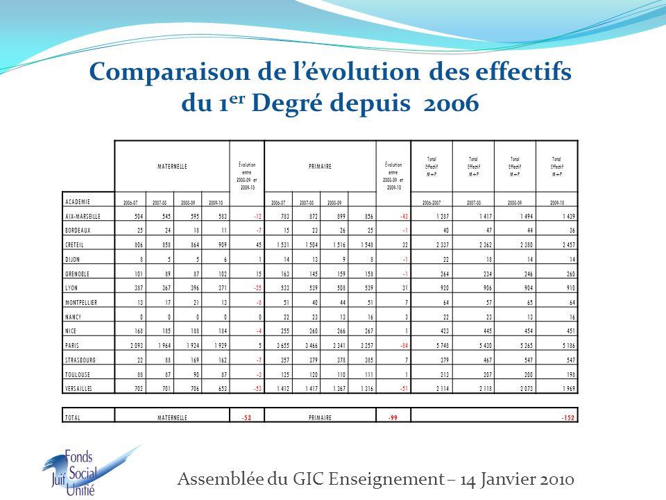 MATERNELLE Évolution entre 2008-09 et 2009-10 PRIMAIRE Évolution entre 2008-09 et 2009-10 Total Effectif M+P Total Effectif M+P Total Effectif M+P Total Effectif M+P ACADEMIE 2006-072007-082008-092009-102006-072007-082008-092006-20072007-082008-092009-10 AIX-MARSEILLE504545595583-12783872899856-431 2871 4171 4941 439 BORDEAUX25241811-71523262540474436 CRETEIL806858864909451 5311 5041 5161 548322 3372 3622 3802 457 DIJON85561141398221814 GRENOBLE101898710215163145159158264234246260 LYON387367396371-2553353950853931920906904910 MONTPELLIER13172113-851404451764576564 NANCY0000022231316322231316 NICE168185188184-42552602662671423445454451 PARIS2 0931 9641 9241 92953 6553 4663 3413 257-845 7485 4305 2655 186 STRASBOURG2288169162-73573793783857379467547 TOULOUSE88879087-31251201101111213207200198 VERSAILLES702701706653-531 4121 4171 3671 316-512 1142 1182 0731 969 TOTALMATERNELLE-53PRIMAIRE-99-152 Comparaison de l'évolution des effectifs du 1 er Degré depuis 2006 Assemblée du GIC Enseignement – 14 Janvier 2010