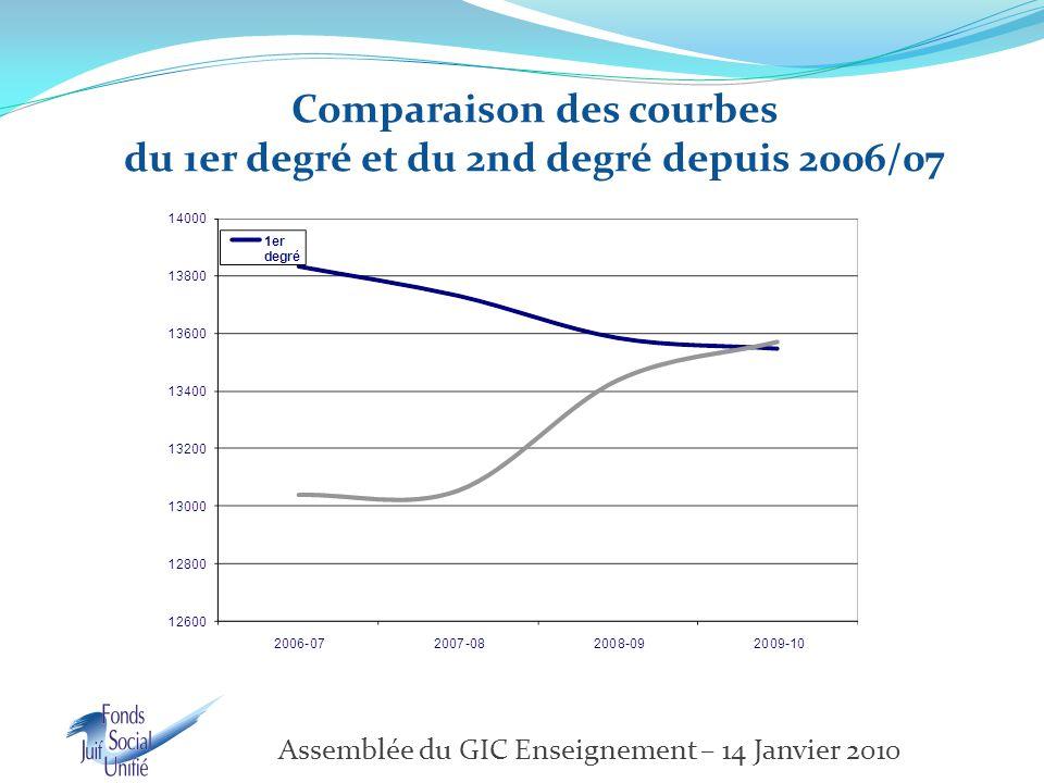 Comparaison des courbes du 1er degré et du 2nd degré depuis 2006/07 Assemblée du GIC Enseignement – 14 Janvier 2010