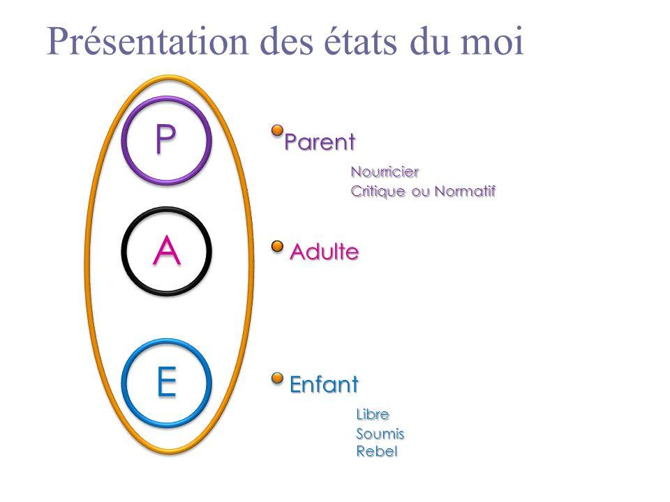 A A P P E E ParentNourricier Critique ou Normatif Adulte EnfantLibreSoumisRebel