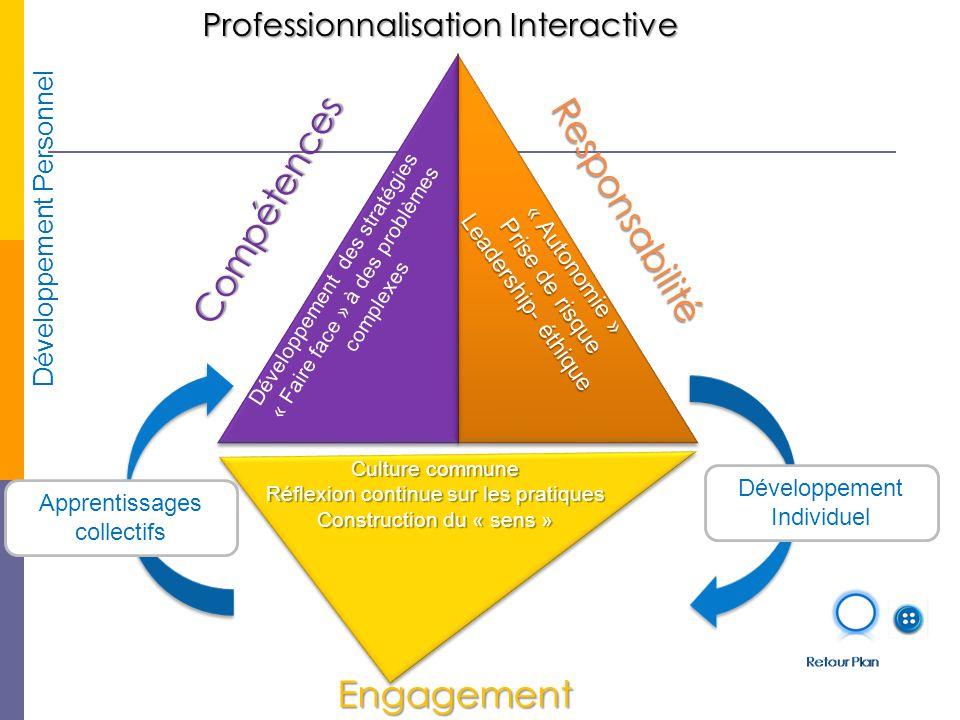 Développement Personnel Professionnalisation Interactive Compétences Responsabilité Engagement Développement Individuel Apprentissages collectifs Développement des stratégies « Faire face » à des problèmes complexes « Autonomie » Prise de risque Leadership- éthique Culture commune Réflexion continue sur les pratiques Construction du « sens »