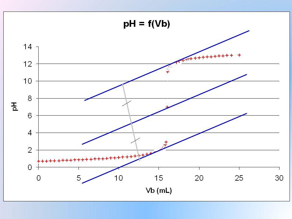Titrage par colorimétrie: Si lors de l' équivalence, la réaction de titrage permet d'observer un changement de couleur, alors on peut réaliser un titrage colorimétrique.
