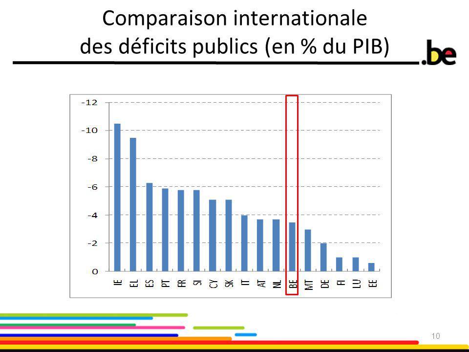 Comparaison internationale des déficits publics (en % du PIB) 10