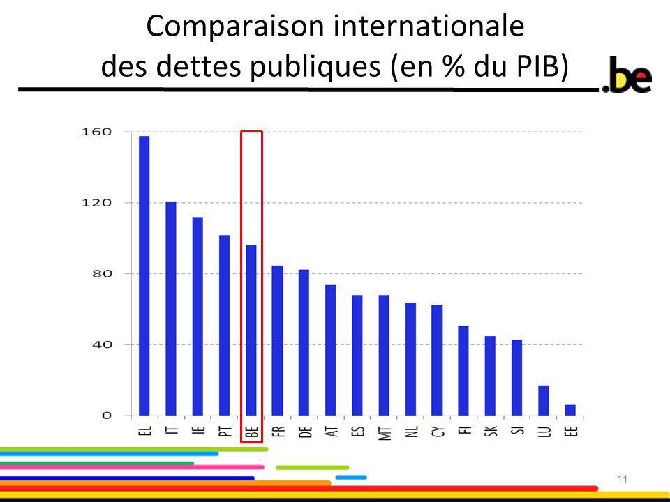 Comparaison internationale des dettes publiques (en % du PIB) 11