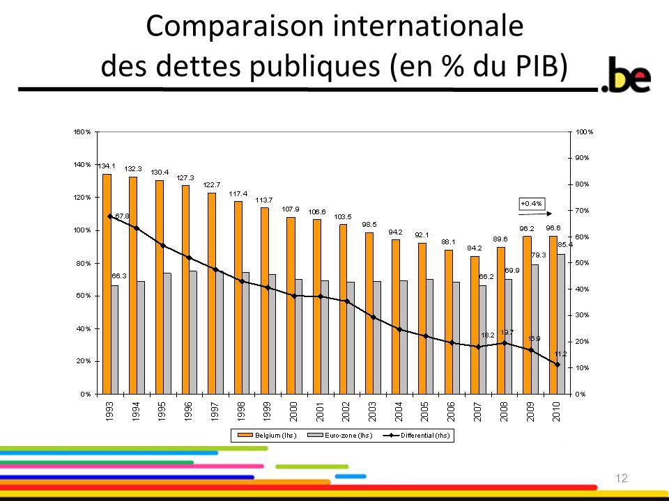 Comparaison internationale des dettes publiques (en % du PIB) 12