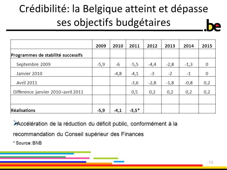 Crédibilité: la Belgique atteint et dépasse ses objectifs budgétaires 2009201020112012201320142015 Programmes de stabilité successifs Septembre 2009-5,9-6-5,5-4,4-2,8-1,30 Janvier 2010-4,8-4,1-3-20 Avril 2011-3,6-2,8-1,8-0,80,2 Difference janvier 2010–avril 20110,50,2 Réalisations-5,9-4,1-3,5* 13  Accélération de la réduction du déficit public, conformément à la recommandation du Conseil supérieur des Finances * Source: BNB