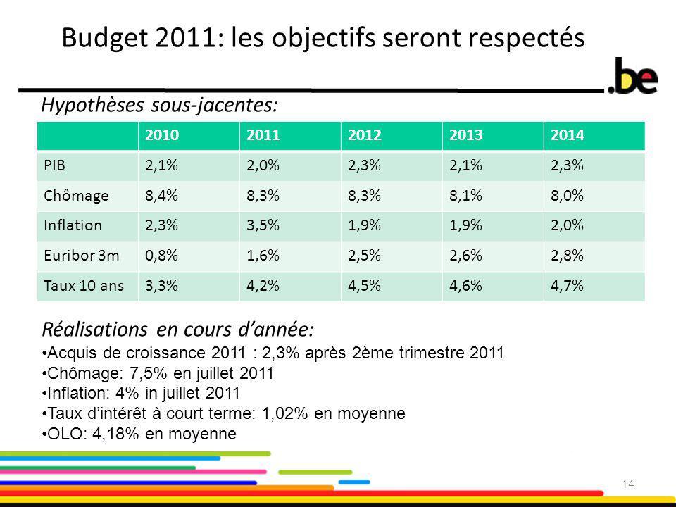 Budget 2011: les objectifs seront respectés Hypothèses sous-jacentes: 20102011201220132014 PIB2,1%2,0%2,3%2,1%2,3% Chômage8,4%8,3% 8,1%8,0% Inflation2,3%3,5%1,9% 2,0% Euribor 3m0,8%1,6%2,5%2,6%2,8% Taux 10 ans3,3%4,2%4,5%4,6%4,7% 14 Réalisations en cours d'année: Acquis de croissance 2011 : 2,3% après 2ème trimestre 2011 Chômage: 7,5% en juillet 2011 Inflation: 4% in juillet 2011 Taux d'intérêt à court terme: 1,02% en moyenne OLO: 4,18% en moyenne