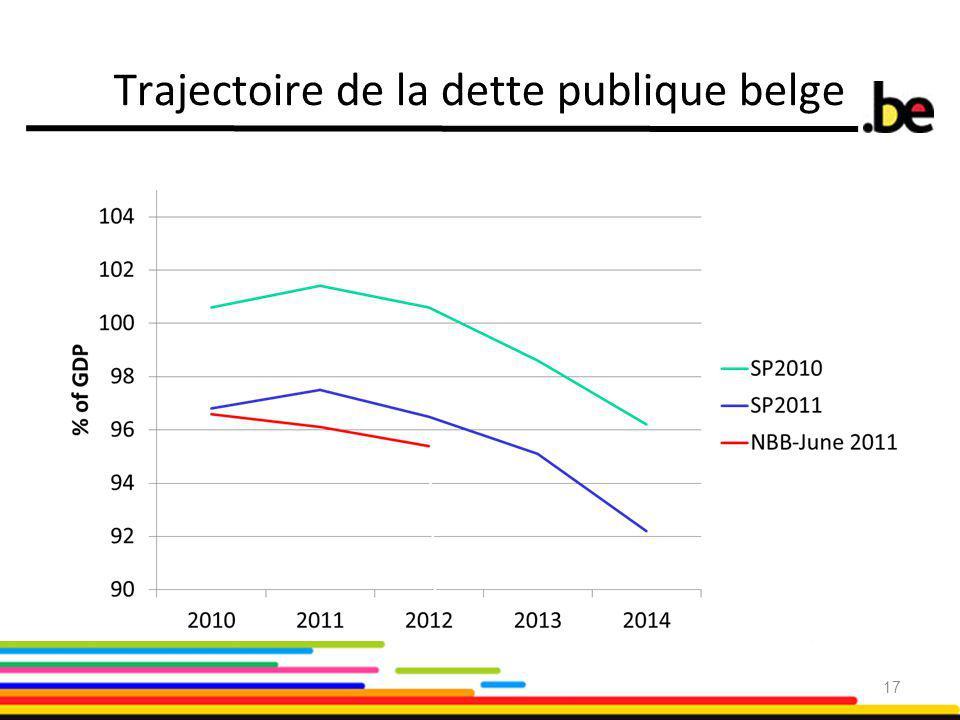 Trajectoire de la dette publique belge 17