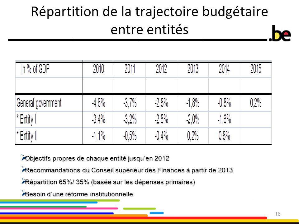 Répartition de la trajectoire budgétaire entre entités  Objectifs propres de chaque entité jusqu'en 2012  Recommandations du Conseil supérieur des Finances à partir de 2013  Répartition 65%/ 35% (basée sur les dépenses primaires)  Besoin d'une réforme institutionnelle 18