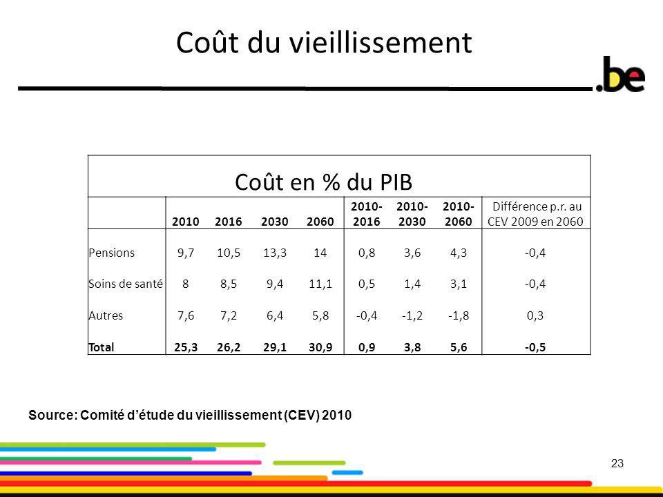 23 Coût du vieillissement Source: Comité d'étude du vieillissement (CEV) 2010 Coût en % du PIB 2010201620302060 2010- 2016 2010- 2030 2010- 2060 Différence p.r.